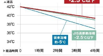 お風呂 温度表
