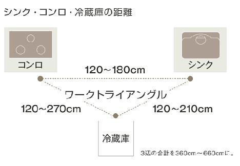 シンクコンロの図