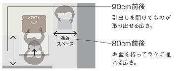 シンクコンロの図2
