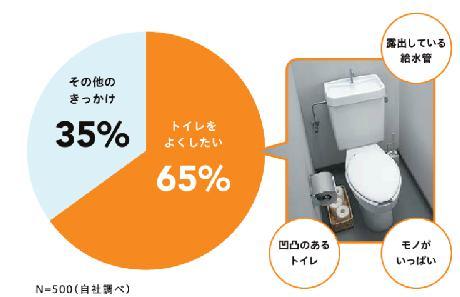 トイレアンケート結果1