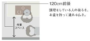 シンクコンロの図3
