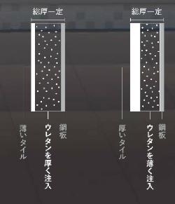 これからのタイルパネルの構造