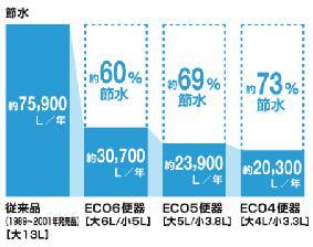 トイレ別節水グラフ