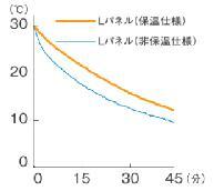 保温のグラフ