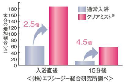 肌の水分量グラフ1