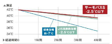 サーモバスSのグラフ