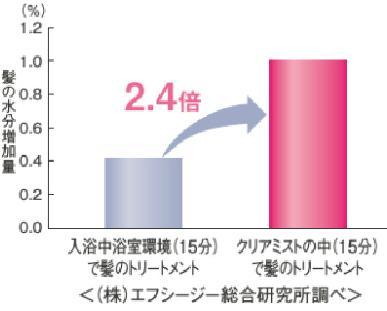 肌の水分量グラフ2