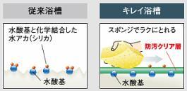 水アカ汚れ比較図