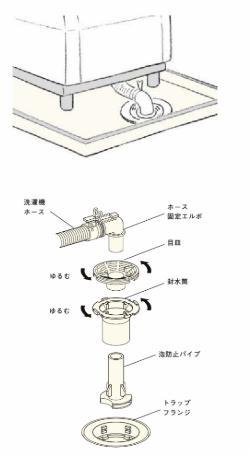 洗濯機の排水トラップ説明