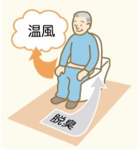 脱臭と温風のトイレ