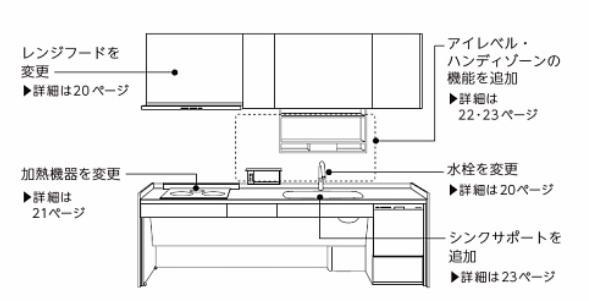 キッチン機能変更図