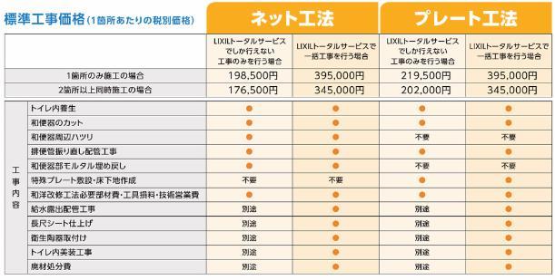 トイレ工事価格の図