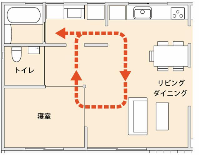 家の中の動線