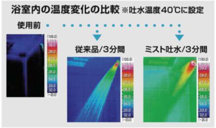 浴室の中の温度変化の比較