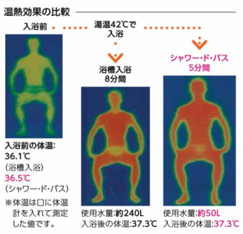温熱効果の比較