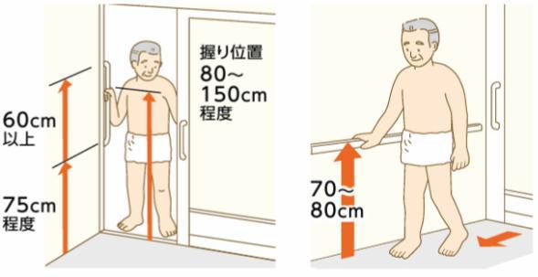 ドアと浴室の手すり