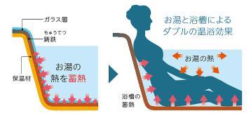 浴槽の温浴効果