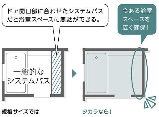 ドア開口部の位置